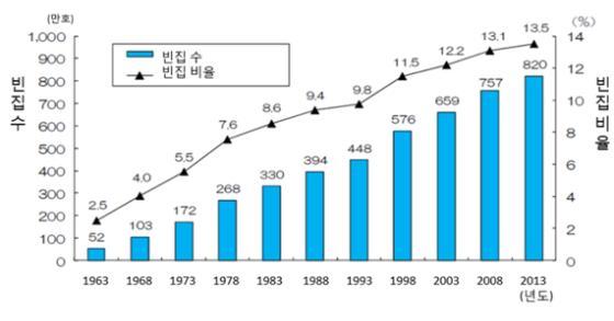 전국 빈집수 및 빈집 비율의 추이 (1963년~2013년)